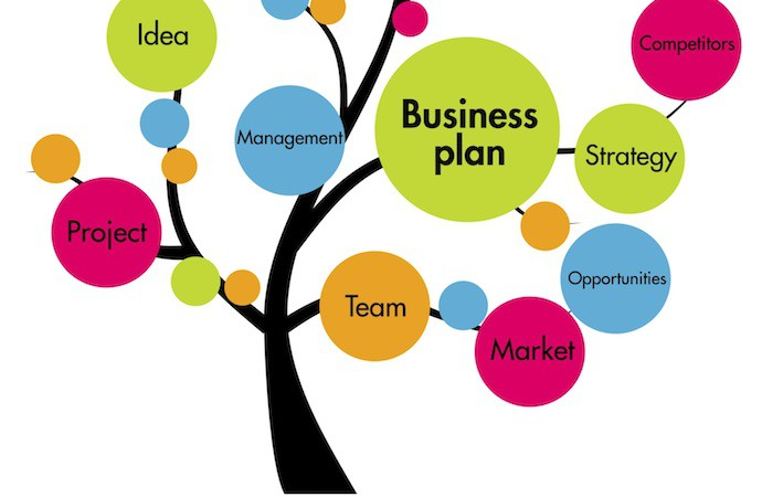 How to write a business plan for a startup