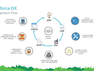 Essentials of Salesforce DX in Automating and Simplifying Workflow