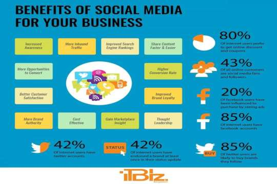HERE ARE THE BENEFITS OF PROMOTING YOUR BUSINESS ON SOCIAL MEDIA