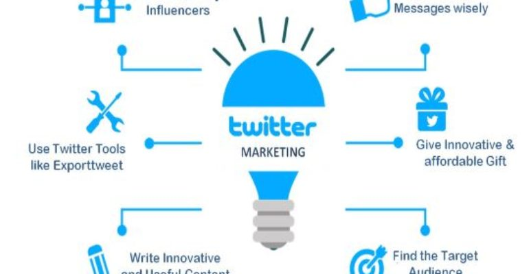 How Twitter Has Changed the Way We Market Products