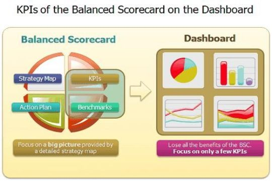 dashboards and scorecards