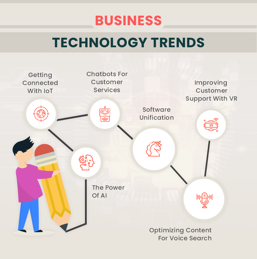 Top Business Technology trends That Will Reshape The Working Methodology